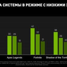 Nvidia: Low Latency Mode — что это и нужно ли включать?